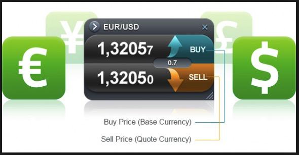 FX取引におけるスプレッド計算方法
